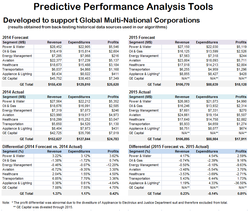 Predicitive Analytics used to Backtest Forecast of Future Operating Performance