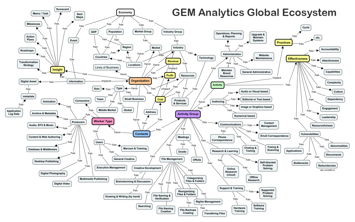 Strategic Intelligence & Corporate Metadata Map & Ecosystem to Evolve Value of Information
