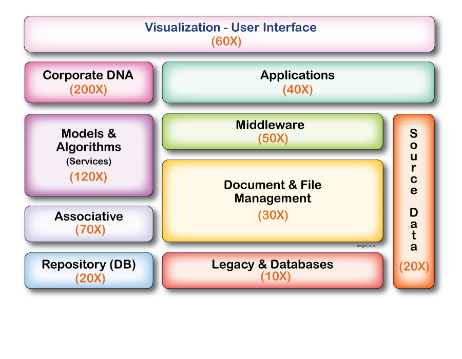 cDNA Ontology & Taxonomy Metadata Model & Map to Improve Information Management