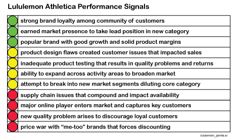 Lululemon Performance Signals