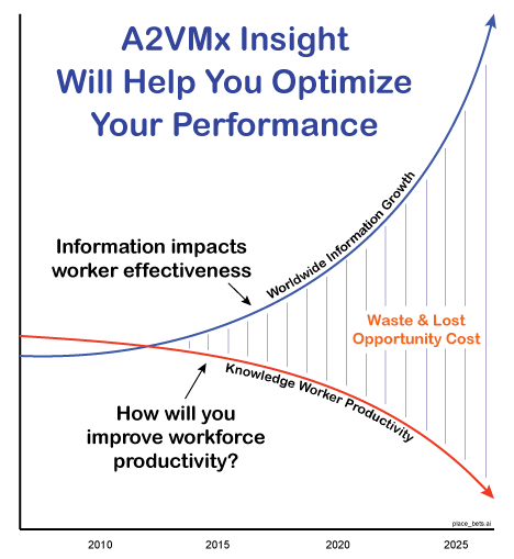 Optimize Business Effectiveness to Improve Operating Performance